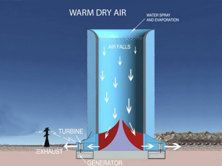 solar-wind-downdraft-tower-nonsoloambiente